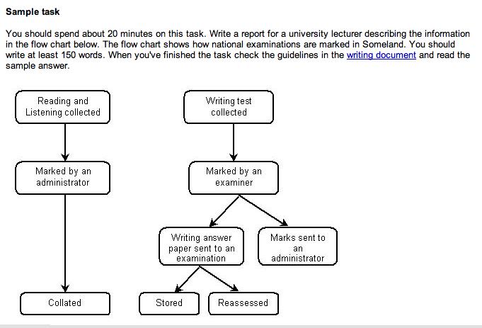 Peter q blackburn ielts flow diagram showing exam production ccuart Images